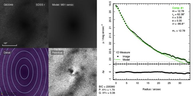 Model/Galaxy comparison from Professor Simon Driver