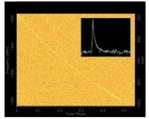 FRB 110220 – one of the brightest FRBs discovered in the Parkes high time resolution Universe survey (Thornton et al. 2013). The burst's dispersion measure of 945 pc cm-3 results in an arrival time spread of approximately 1100 milliseconds across the 400 MHz observing band of Parkes survey observations. The burst would have arrived at the MWA 185 MHz band approximately 112 seconds after its time of detection at Parkes. The inset shows the shape of the pulse, where an exponential tail resulting from multi-path scattering through the intergalactic medium is clearly visible, and follows the expectations based on a Kolmogorov-type turbulence.