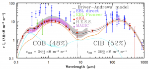 Our recent measurement and model of the extragalactic background. The empirical measurements (red data points) and model fit (black line) essentially encapsulate all the energy generated within the Universe since decoupling, and which arises from star-formation & dust reprocessing (orange line), as well as AGN activity (cyan line).