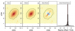 An example of our new image analysis code for measuring the structure of galaxies. The panels from left to right show an original galaxy image, the model image, the residual image and a histogram of the pixels in the residual image. This information can be used to understand the formation and evolution of galaxies.