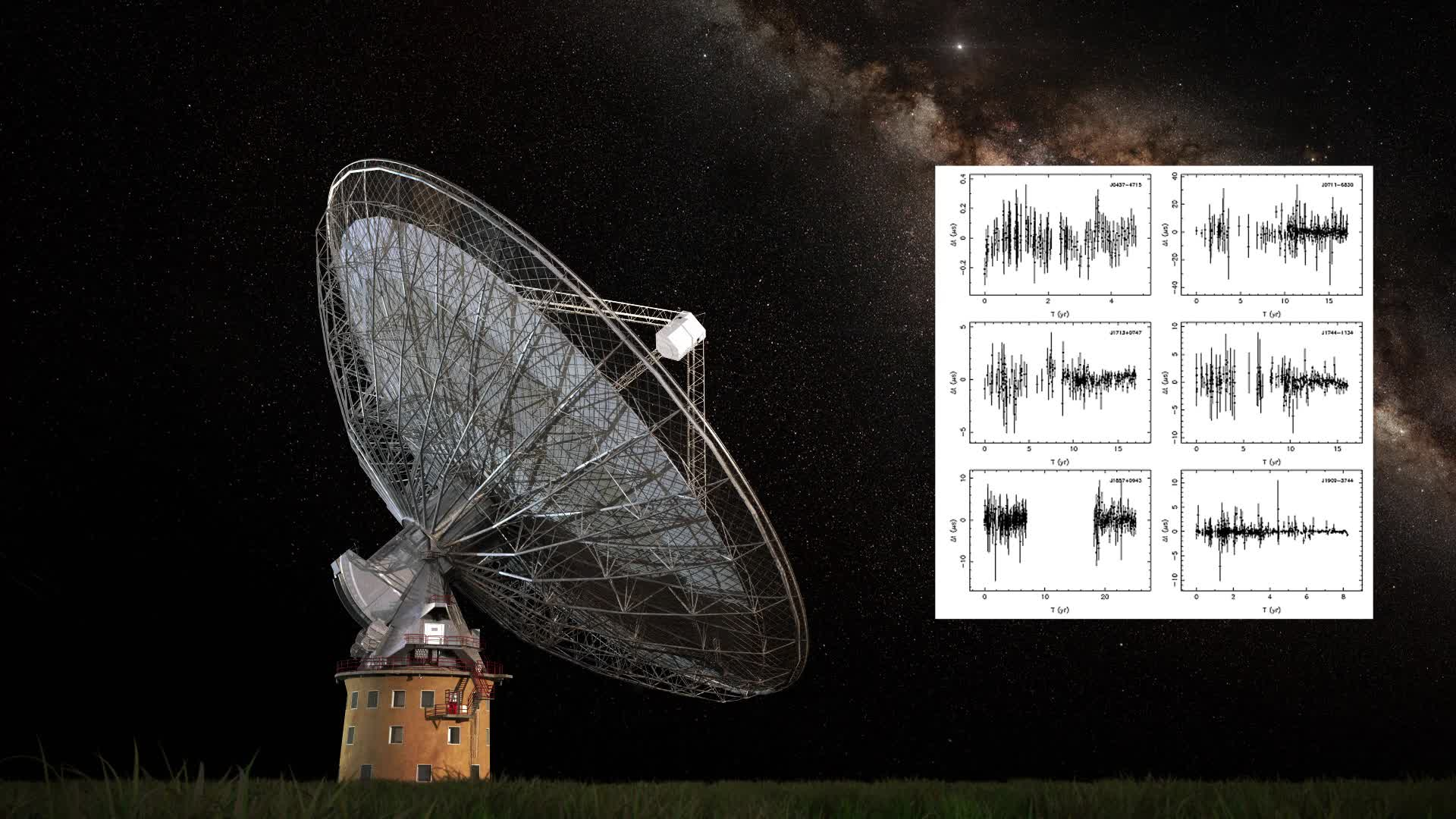 Gravitational waves distort space, altering the regular signals from pulsars received by the CSIRO Parkes Radio Telescope. Credit: Swinburne Astronomy Productions.