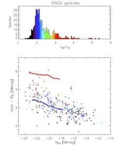 Caption: The bottom panel shows the ultraviolet – optical colour as a function of optical luminosity of HI selected galaxies for a subsample of HIPASS. The blue and red lines show the location of the star forming and passive galaxy sequences determined for larger surveys of more distant galaxies (from the SDSS survey). Notice the HIPASS galaxies extend the sequence of more distant surveys, and that very few HIPASS galaxies have the colour of passive galaxies. The colour of the data points indicates a crude structural parameter, concentration, as indicated by the top panel.