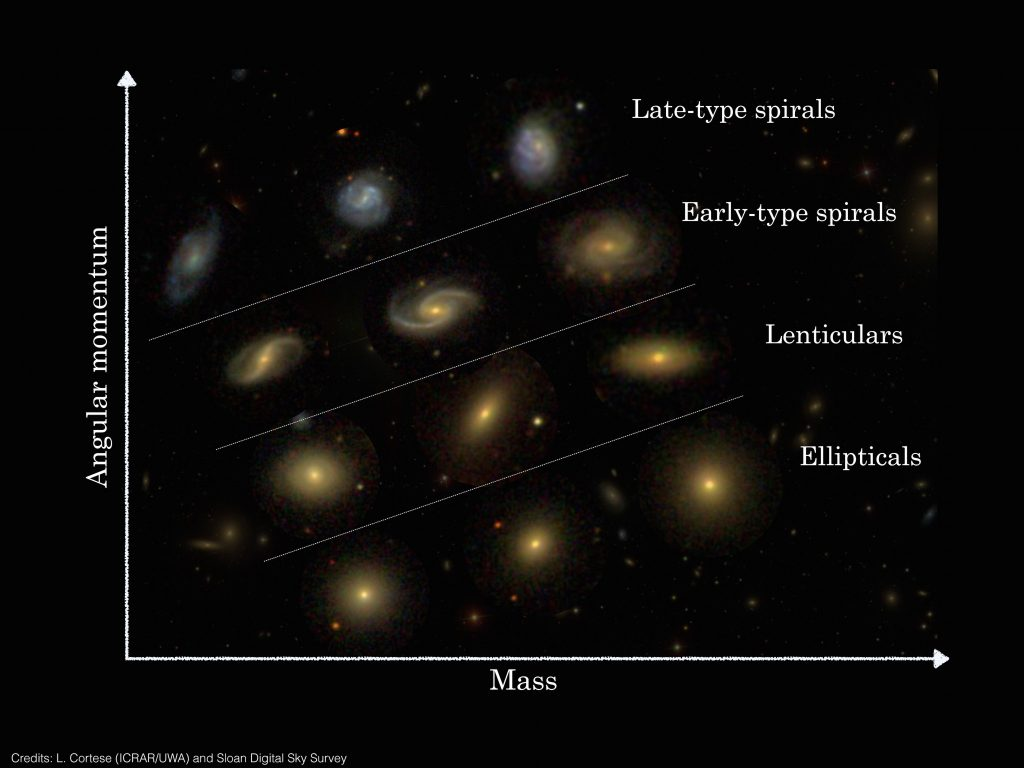 The position of Hubble sequence galaxy types in the mass - angular momentum two dimensional classification system. Credit: L. Cortese (ICRAR/UWA) and Sloan Digital Sky Survey.