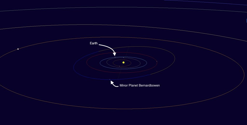 An image taken from the Minor Planet Centre's web applet (http://www.minorplanetcenter.net) showing the orbit of Minor Planet Bernardbowen.