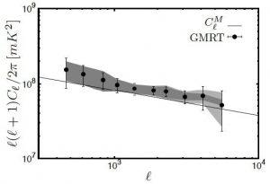 Simulated angular power spectrum (Choudhuri et al. 2014).