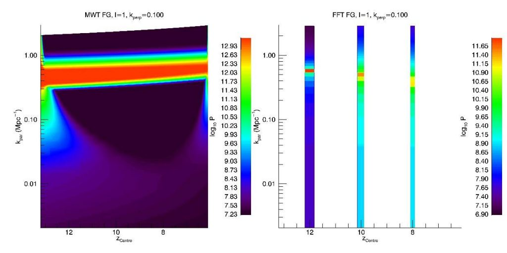 Simulated EoR power spectrum using a wavelet basis (left) versus the traditional Fourier basis (right). From Trott (2016).