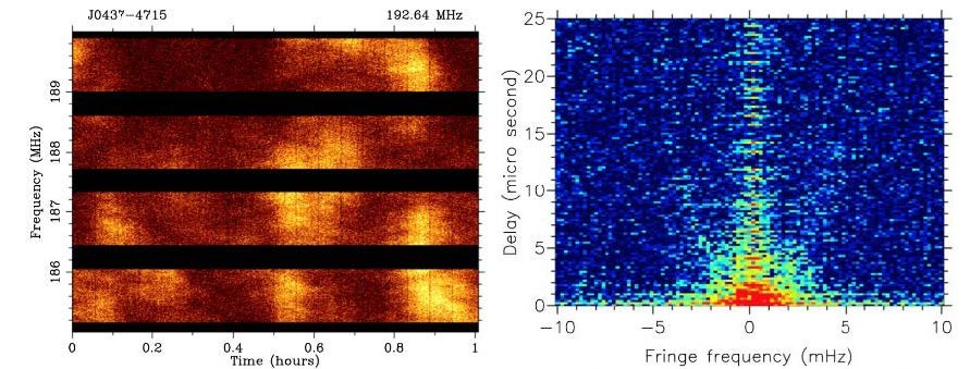 Dynamic scintillation spectrum of the millisecond pulsar J0437-4715 (left) and its secondary spectrum (right), from MWA observations (Bhat et al. 2016). Faint parabolic arc-like features arise from deflected parts of pulsar's scattered radiation. Future capabilities at the MWA and EDA will provide very high time resolution pulsar data to enable detailed characterisations of the ISM effects.