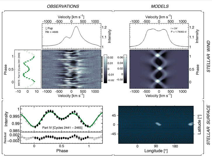 Manifestations of bright spots at the surface of Zeta Puppis and corotating interaction regions (CIRs) in its wind. Bottom panels: Surface light variations of the star as observed by BRITE during one part of the observing campaign (Left), along with the surface map reconstructed from the light curve inversion algorithm (Right), revealing the locations of the dominant bright spots present during that part of the observing run. Top panels: Variations observed in the ionized Helium wind emission line (Left) compared to modelled line profile variations (Right) due to two arms of CIRs in the stellar wind driven by the two surface spots from the surface maps.