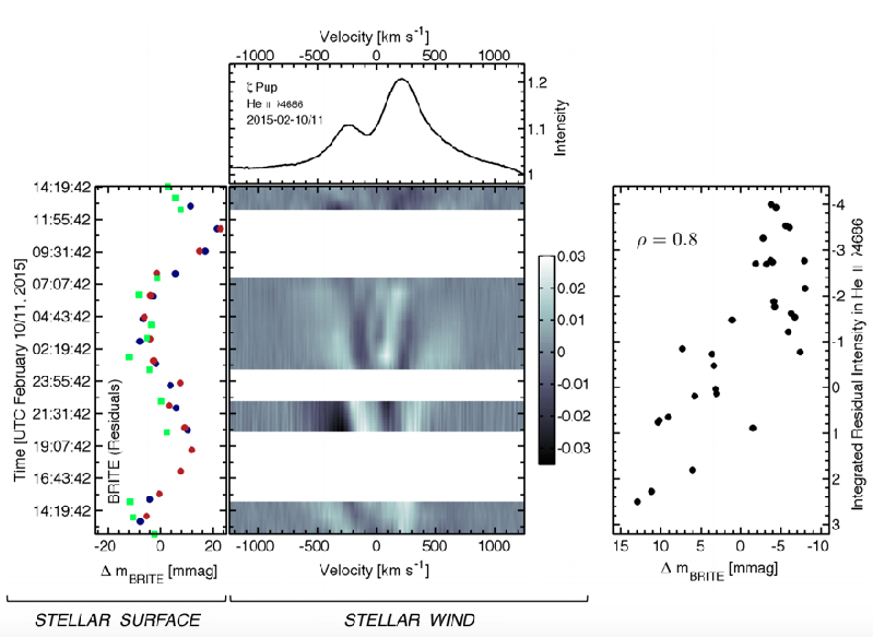Random variations at the surface of Zeta Puppis and clumps in its wind. Left panel: The random component of the surface light variations of star observed by BRITE during one night in February 2015 (Red = observations from the BRITE nanosats equipped with a red filter; Blue = observations from the BRITE nanosats equipped with a blue filter; Green = integrated residual intensity in the wind emission line). Main panel: The variations of the wind emission line due to the presence of wind clumps during that night. Right panel: Strong correlation between the amplitudes of the random surface variations and the clump-induced wind variations of Zeta Puppis.