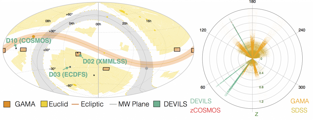 Left: DEVILS will target three, well studies deep extragalactic fields. Right: DEVILS will probe to much earlier times than GAMA and SDSS but with similar levels of completeness, targeting the evolution of galaxies and structure to z~1.