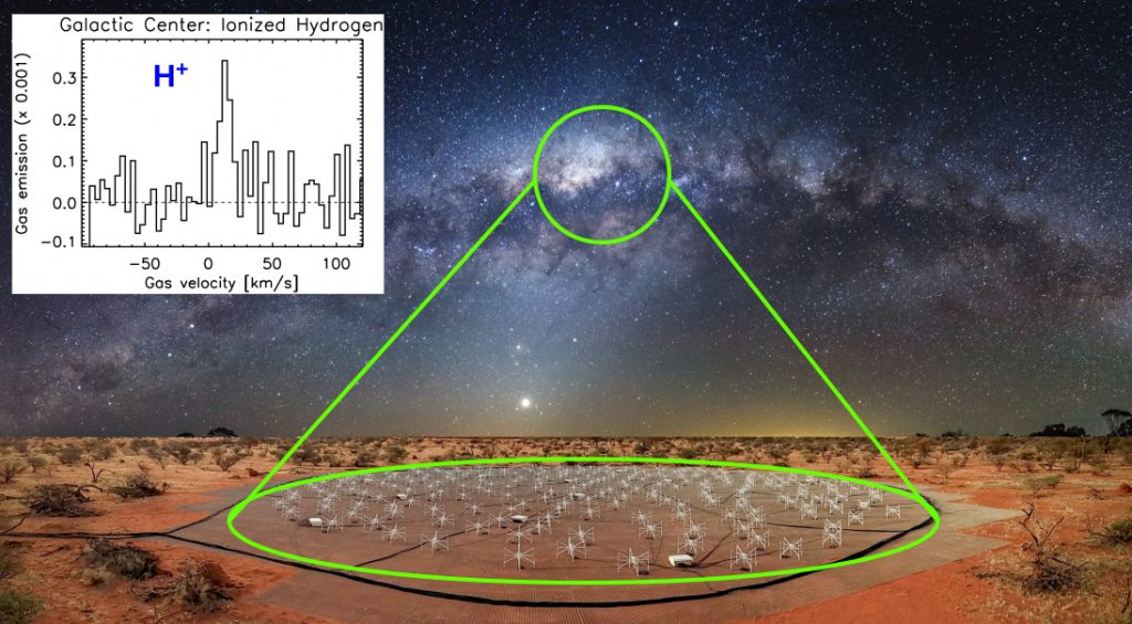 A composite image showing our Galaxy, the Milky Way, rising above the Engineering Development Array at the Murchison Radio-astronomy Observatory in Western Australia. The location of the centre of our Galaxy is highlighted alongside the ionised hydrogen (H+) signal detected from this region of sky. The white-blueish light shows the stars making up the Milky Way and the dark patches obscuring this light shows the cold gas that is interspersed between them. Credit: Engineering Development Array image courtesy of ICRAR. Milky Way image courtesy of Sandino Pusta.