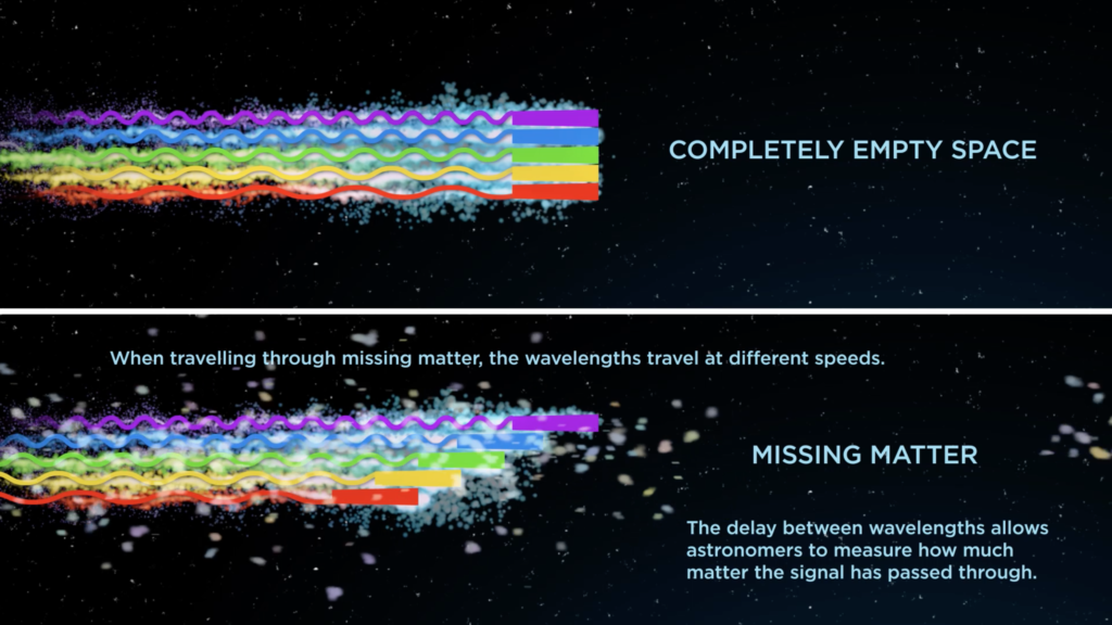 When travelling through completely empty space, all wavelengths of the FRB travel at the same speed, but when travelling through the missing matter, some wavelengths are slowed down. Credit: ICRAR.