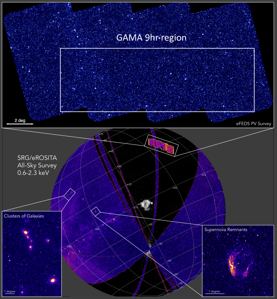 A spherical projection of the eROSITA All-Sky Survey image in the 0.6-2.3  keV band (purple), taken with an average exposure of ~250 seconds. In the background, a black and white image of the ROSAT all-sky survey. Two insets at the bottom show details of an extragalactic and a galactic field, centered on the Shapley Supercluster and the Supernova Remnant PKS 1209-52, respectively. Image courtesy of A. Merloni, C. Maitra (MPE). The top panel shows the exposure corrected X-ray image of the entire SRG/eROSITA Performance Verification eFEDS field (~140 deg2) centred on the GAMA 9hr region in the 0.6-2.3 keV band. The average exposure (2.5ks) is comparable to the final depth that will be achieved over the whole sky at the end of the survey phase of the mission (end of 2023). Image courtesy of M. Ramos (MPE).